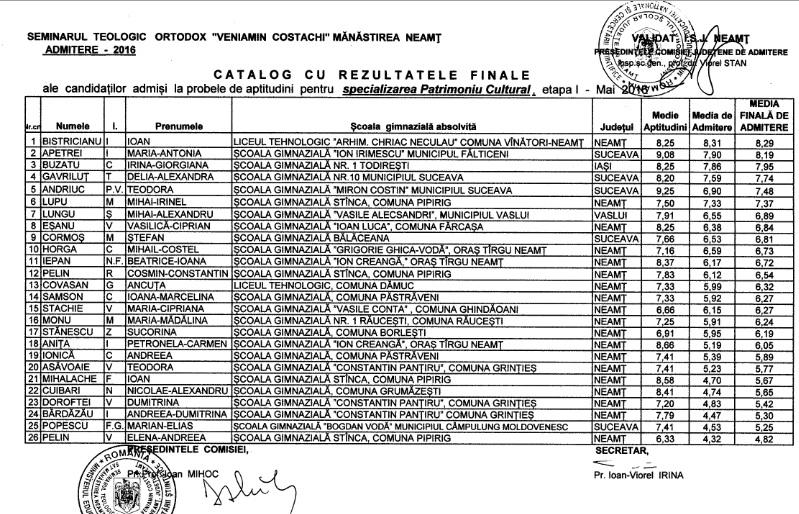 Admitere 2016 – cataloage finale validate de ISJ Neamț
